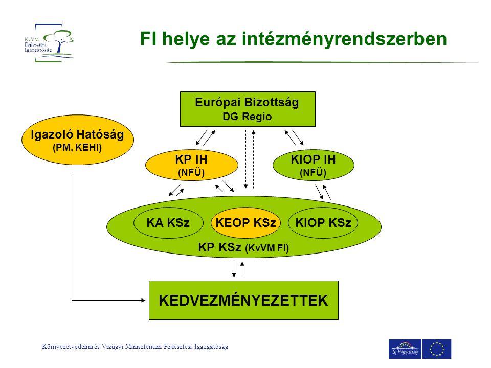Környezetvédelmi és Vízügyi Minisztérium Fejlesztési Igazgatóság FI helye az intézményrendszerben Európai Bizottság DG Regio KP IH (NFÜ) KIOP IH (NFÜ)