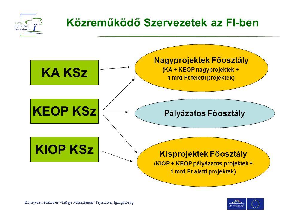 Környezetvédelmi és Vízügyi Minisztérium Fejlesztési Igazgatóság Közreműködő Szervezetek az FI-ben KA KSz KEOP KSz KIOP KSz Nagyprojektek Főosztály (K