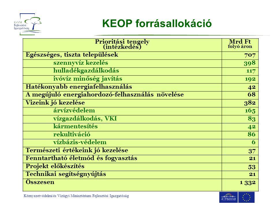 Környezetvédelmi és Vízügyi Minisztérium Fejlesztési Igazgatóság KEOP forrásallokáció Prioritási tengely (intézkedés) Mrd Ft folyó áron Egészséges, ti
