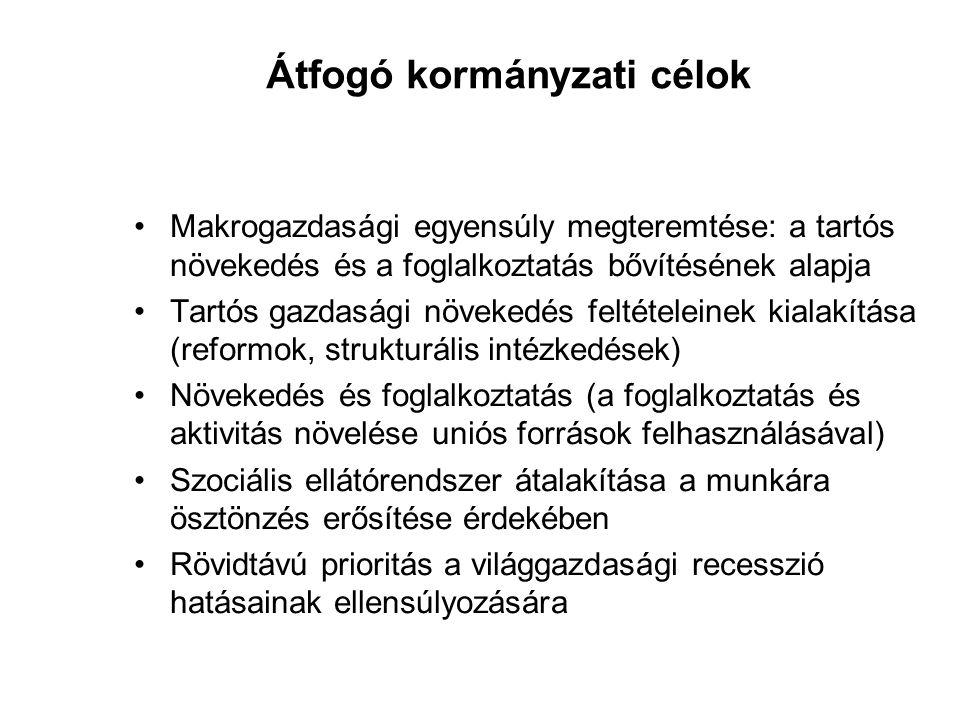Átfogó kormányzati célok Makrogazdasági egyensúly megteremtése: a tartós növekedés és a foglalkoztatás bővítésének alapja Tartós gazdasági növekedés feltételeinek kialakítása (reformok, strukturális intézkedések) Növekedés és foglalkoztatás (a foglalkoztatás és aktivitás növelése uniós források felhasználásával) Szociális ellátórendszer átalakítása a munkára ösztönzés erősítése érdekében Rövidtávú prioritás a világgazdasági recesszió hatásainak ellensúlyozására