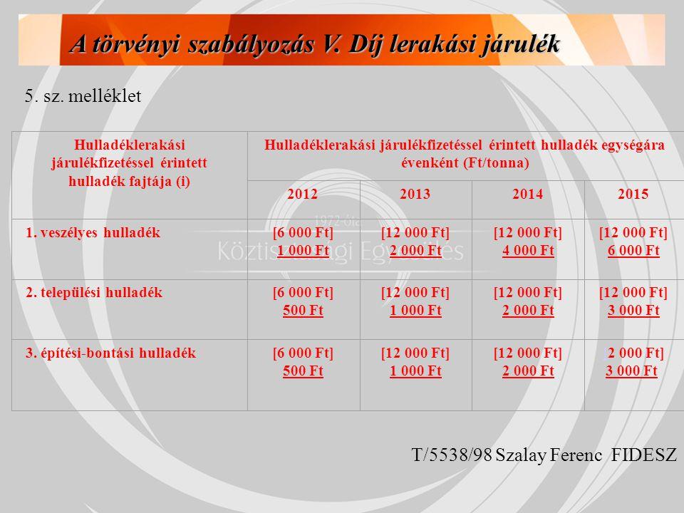 Hulladéklerakási járulékfizetéssel érintett hulladék fajtája (i) Hulladéklerakási járulékfizetéssel érintett hulladék egységára évenként (Ft/tonna) 20
