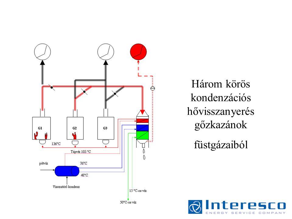 Három körös kondenzációs hővisszanyerés gőzkazánok füstgázaiból