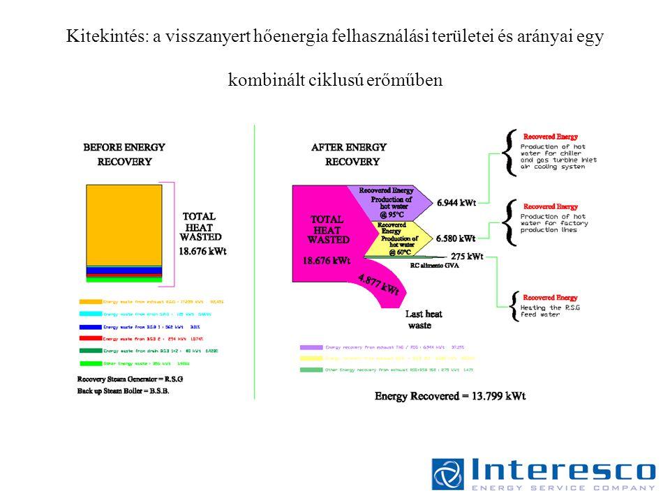 Kitekintés: a visszanyert hőenergia felhasználási területei és arányai egy kombinált ciklusú erőműben