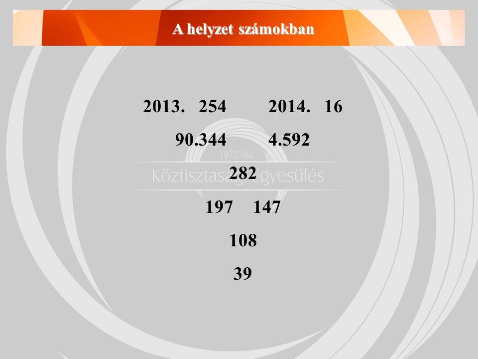 A helyzet számokban 2013. 254 2014. 16 90.344 4.592 282 197 147 108 39
