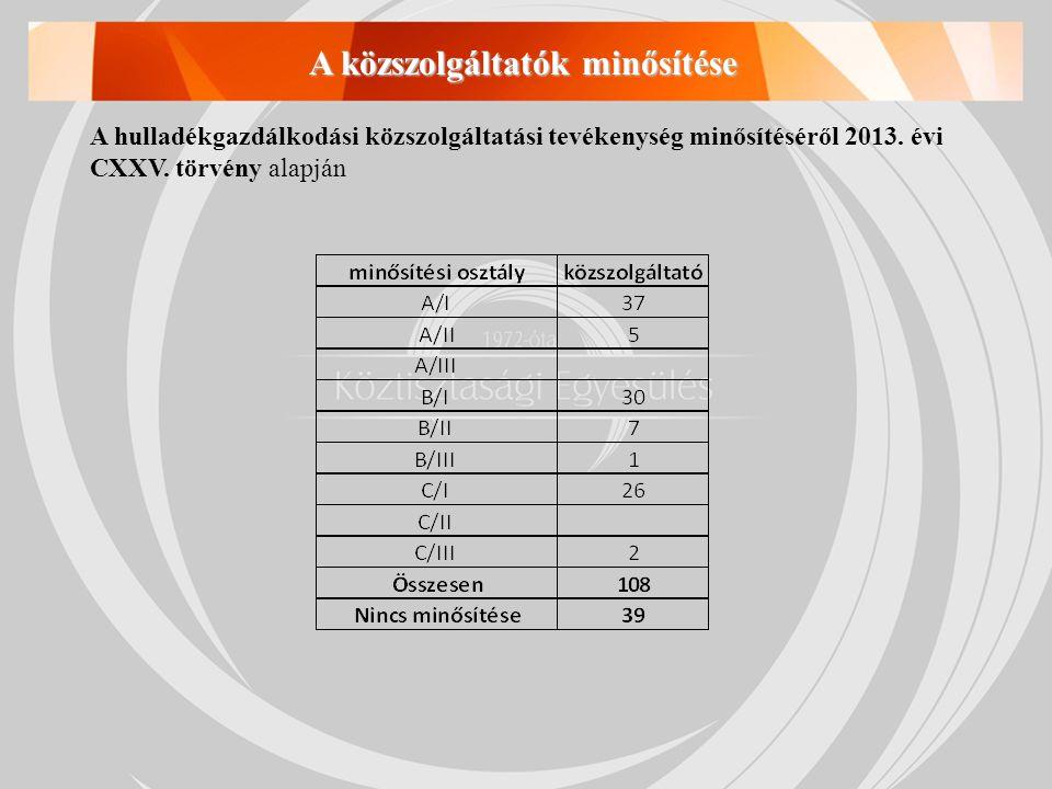 A közszolgáltatók minősítése A hulladékgazdálkodási közszolgáltatási tevékenység minősítéséről 2013. évi CXXV. törvény alapján