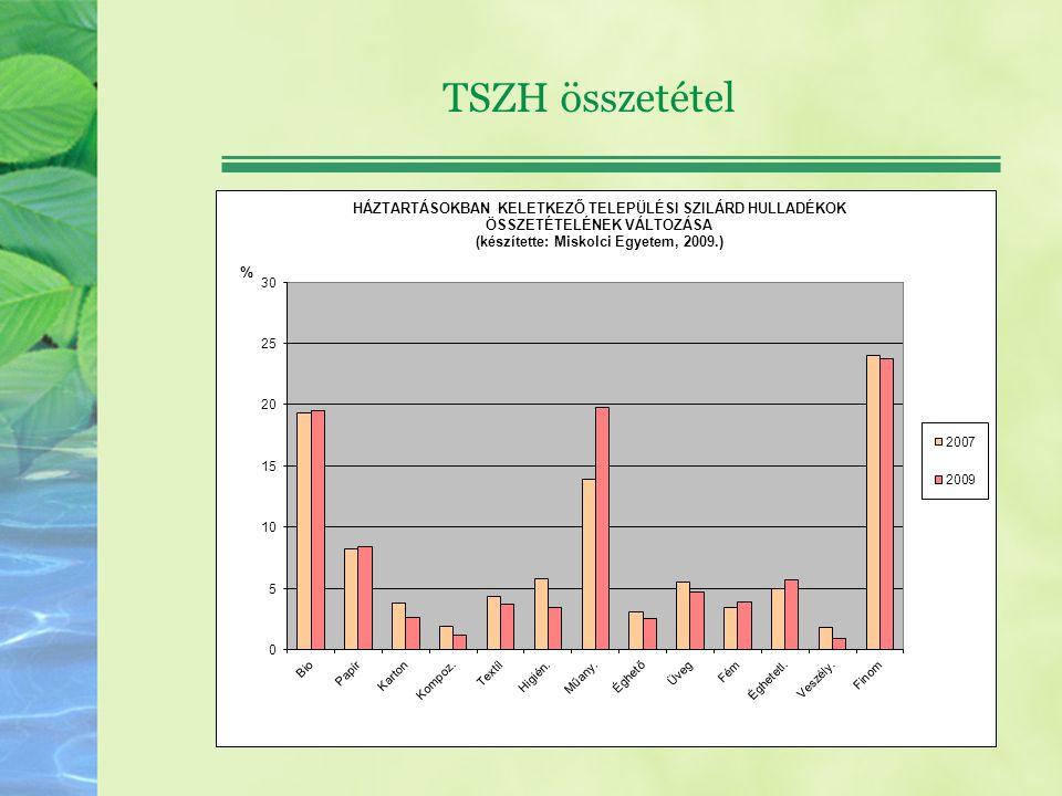 Biohulladék (eT) ÉvKépződő TSZH Biohulladék mennyisége Lerakható mennyiség 1995 45002340 2006 459123851755 2009 495025751170 2013 53602787 2016 56882958819