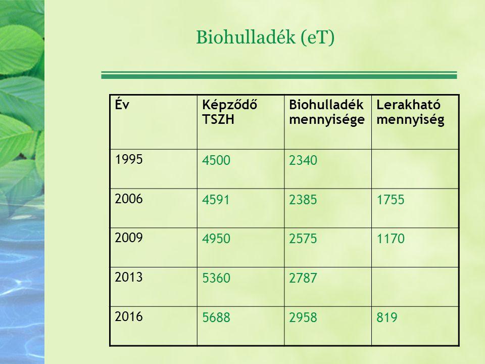 Biohulladék (eT) ÉvKépződő TSZH Biohulladék mennyisége Lerakható mennyiség 1995 45002340 2006 459123851755 2009 495025751170 2013 53602787 2016 568829