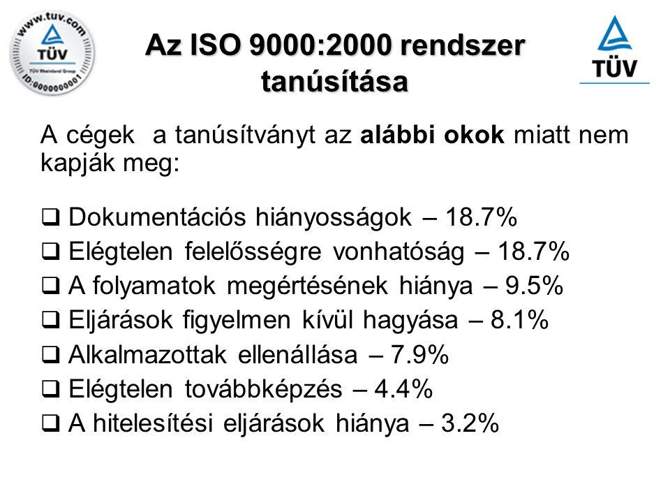 Az ISO 9000:2000 rendszer tanúsítása A cégek a tanúsítványt az alábbi okok miatt nem kapják meg:  Dokumentációs hiányosságok – 18.7%  Elégtelen fele