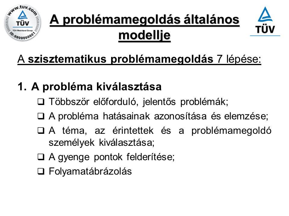 A problémamegoldás általános modellje A szisztematikus problémamegoldás 7 lépése: 1.A probléma kiválasztása  Többször előforduló, jelentős problémák;