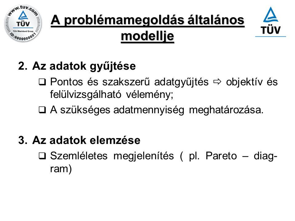 A problémamegoldás általános modellje 2.Az adatok gyűjtése  Pontos és szakszerű adatgyűjtés  objektív és felülvizsgálható vélemény;  A szükséges ad
