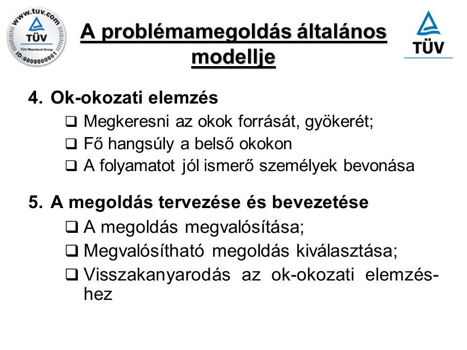 A problémamegoldás általános modellje 4.Ok-okozati elemzés  Megkeresni az okok forrását, gyökerét;  Fő hangsúly a belső okokon  A folyamatot jól is