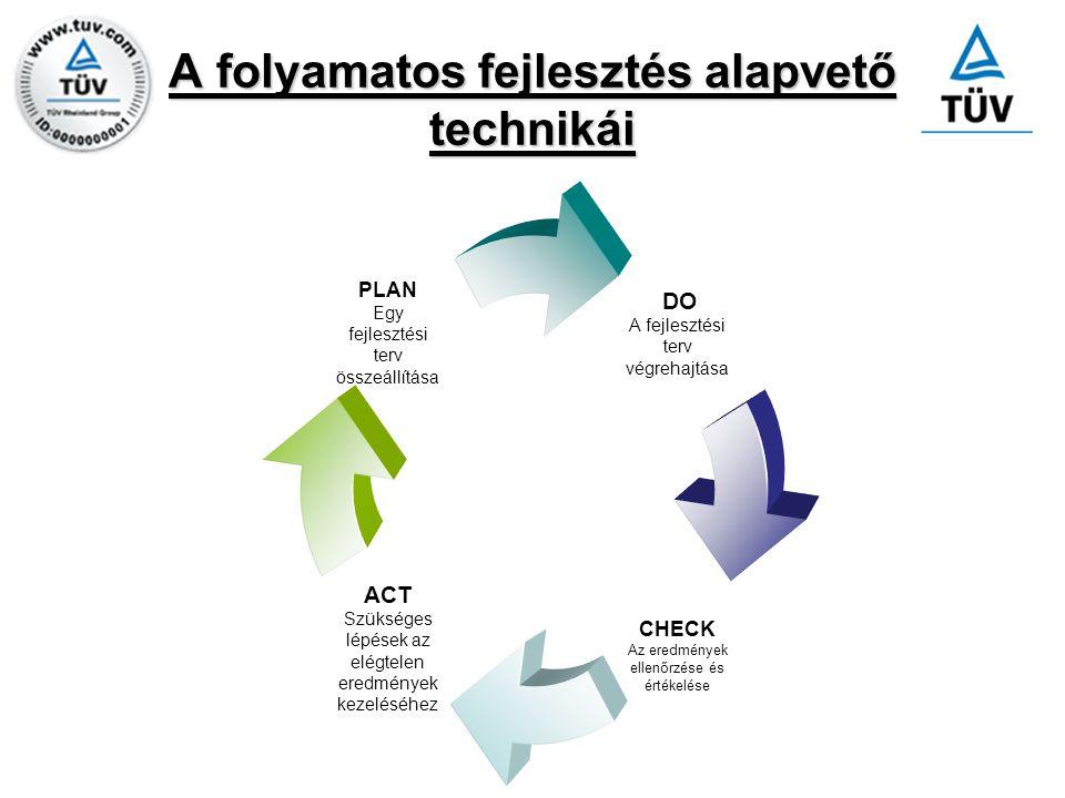 A folyamatos fejlesztés alapvető technikái DO A fejlesztési terv végrehajtása CHECK Az eredmények ellenőrzése és értékelése ACT Szükséges lépések az e