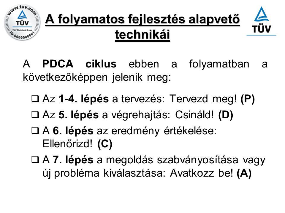 A folyamatos fejlesztés alapvető technikái A PDCA ciklus ebben a folyamatban a következőképpen jelenik meg:  Az 1-4. lépés a tervezés: Tervezd meg! (