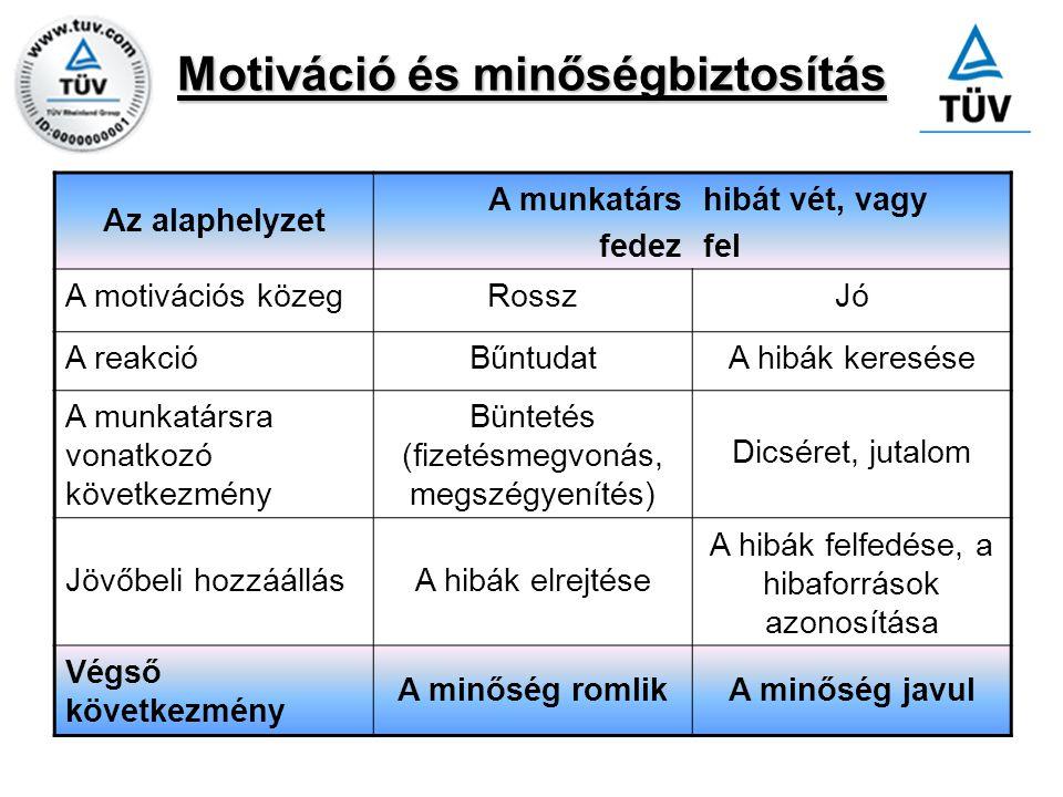 Motiváció és minőségbiztosítás Az alaphelyzet A munkatárs fedez hibát vét, vagy fel A motivációs közegRosszJó A reakcióBűntudatA hibák keresése A munk