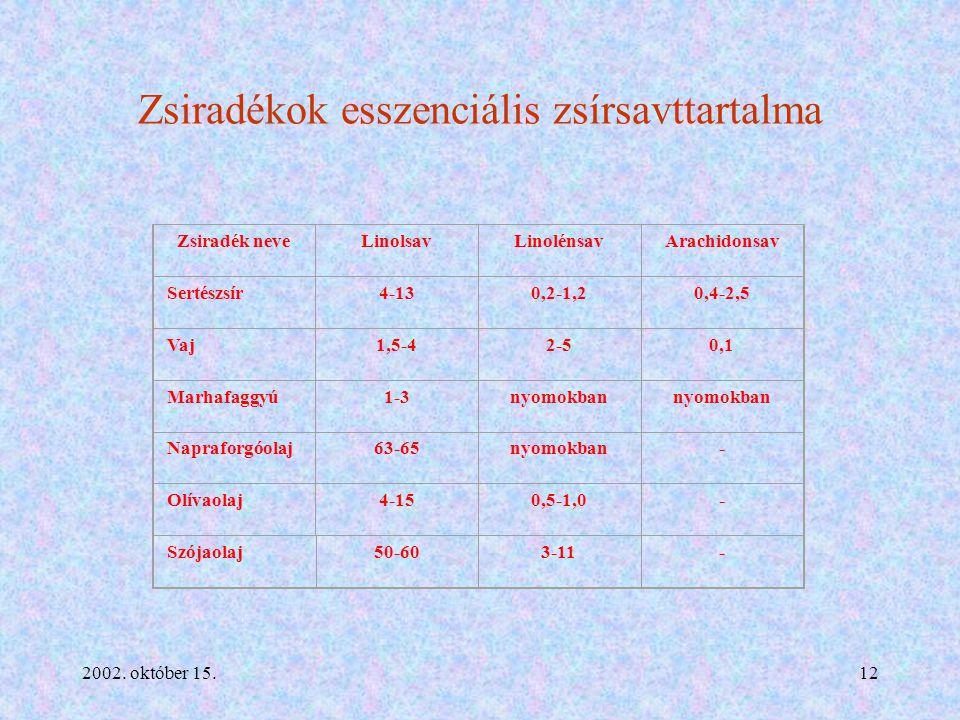 2002. október 15.12 Zsiradékok esszenciális zsírsavttartalma Zsiradék neveLinolsavLinolénsavArachidonsav Sertészsír4-130,2-1,20,4-2,5 Vaj1,5-42-50,1 M