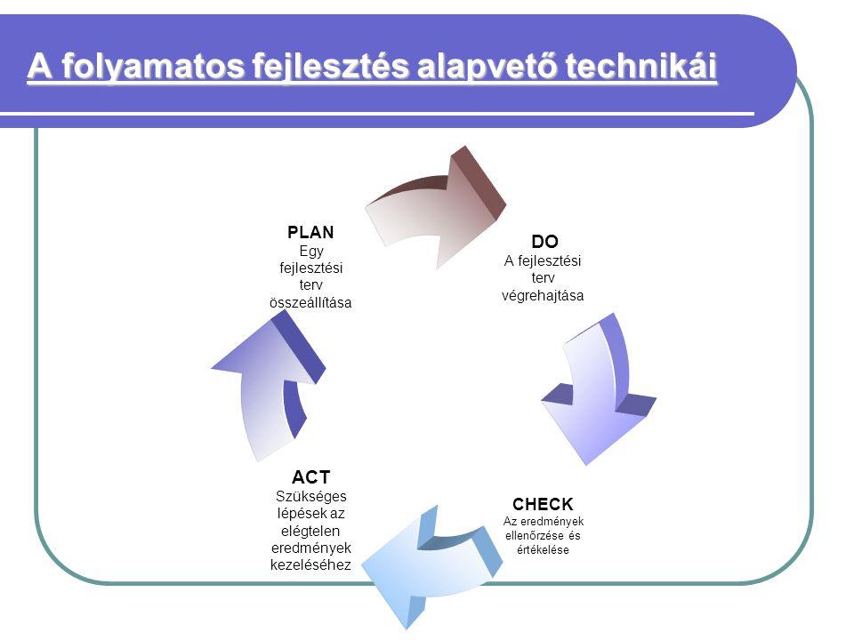 A folyamatos fejlesztés alapvető technikái DO A fejlesztési terv végrehajtása CHECK Az eredmények ellenőrzése és értékelése ACT Szükséges lépések az elégtelen eredmények kezeléséhez PLAN Egy fejlesztési terv összeállítása