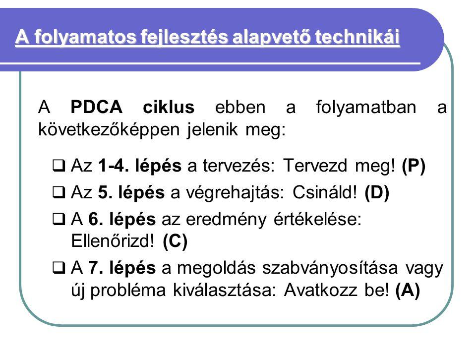 A folyamatos fejlesztés alapvető technikái A PDCA ciklus ebben a folyamatban a következőképpen jelenik meg:  Az 1-4.