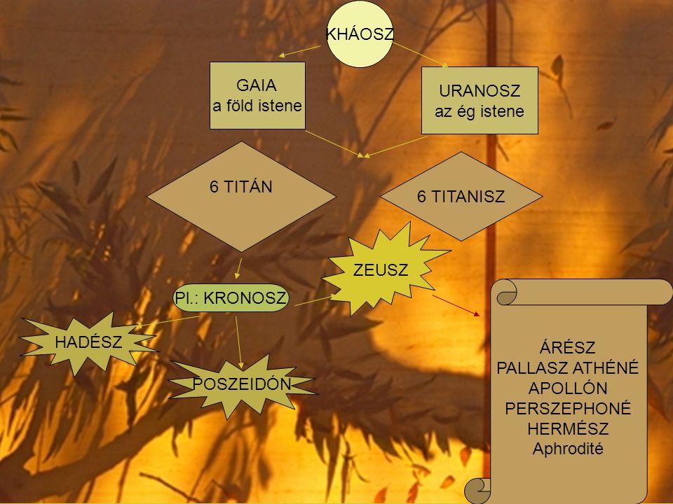 KHÁOSZ GAIA a föld istene URANOSZ az ég istene 6 TITÁN 6 TITANISZ Pl.: KRONOSZ ZEUSZ POSZEIDÓN HADÉSZ ÁRÉSZ PALLASZ ATHÉNÉ APOLLÓN PERSZEPHONÉ HERMÉSZ