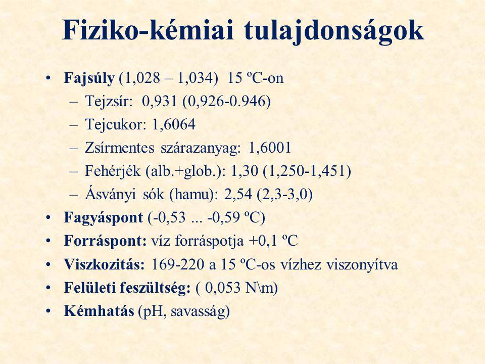 Fiziko-kémiai tulajdonságok Fajsúly (1,028 – 1,034) 15 ºC-on –Tejzsír: 0,931 (0,926-0.946) –Tejcukor: 1,6064 –Zsírmentes szárazanyag: 1,6001 –Fehérjék