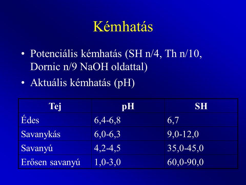 Kémhatás Potenciális kémhatás (SH n/4, Th n/10, Dornic n/9 NaOH oldattal) Aktuális kémhatás (pH) TejpHSH Édes6,4-6,86,7 Savanykás6,0-6,39,0-12,0 Savan