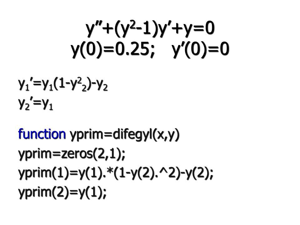 y +(y 2 -1)y'+y=0 y(0)=0.25; y'(0)=0 y 1 '=y 1 (1-y 2 2 )-y 2 y 2 '=y 1 function yprim=difegyl(x,y) yprim=zeros(2,1);yprim(1)=y(1).*(1-y(2).^2)-y(2);yprim(2)=y(1);