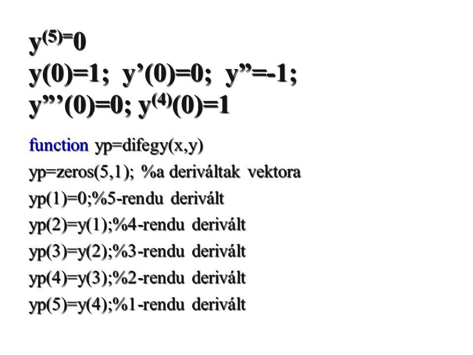 "y (5)= 0 y(0)=1; y'(0)=0; y""=-1; y""'(0)=0; y (4) (0)=1 function yp=difegy(x,y) yp=zeros(5,1); %a deriváltak vektora yp(1)=0;%5-rendu derivált yp(2)=y("