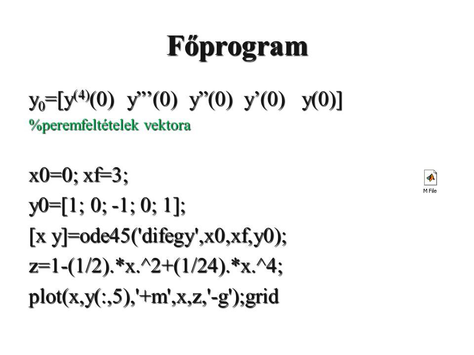 Főprogram y 0 =[y (4) (0) y '(0) y (0) y'(0) y(0)] %peremfeltételek vektora x0=0; xf=3; y0=[1; 0; -1; 0; 1]; [x y]=ode45( difegy ,x0,xf,y0); z=1-(1/2).*x.^2+(1/24).*x.^4;plot(x,y(:,5), +m ,x,z, -g );grid