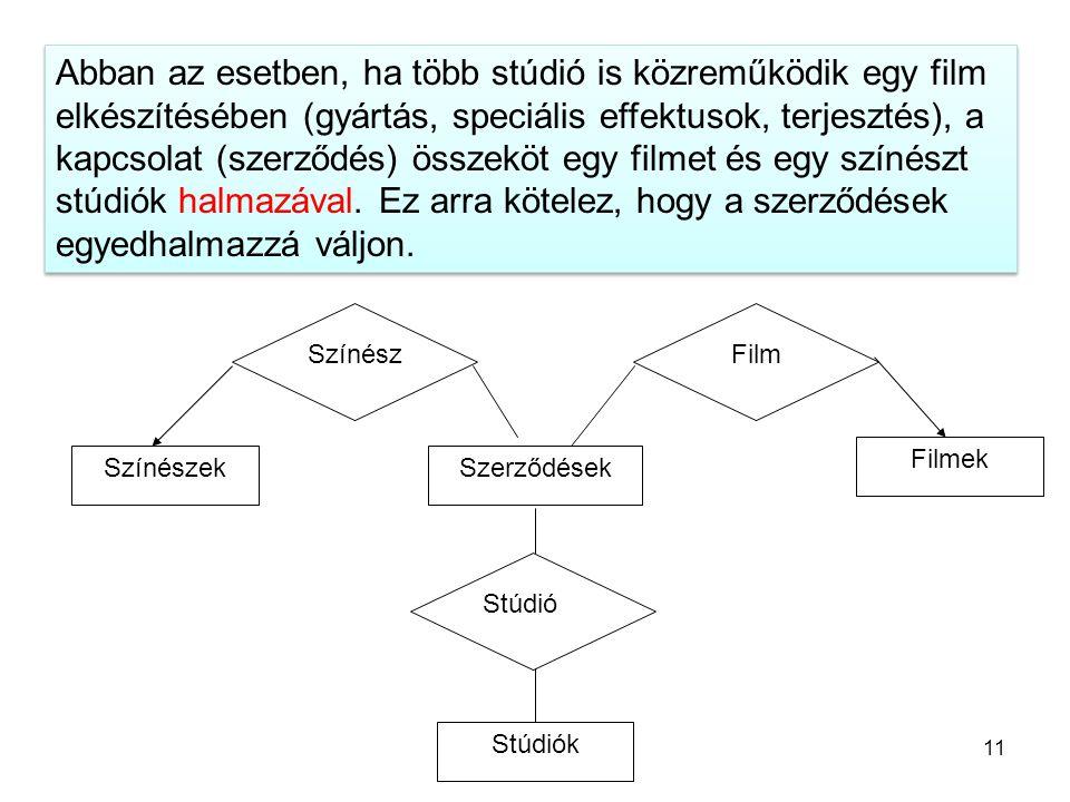 Színész Szerződések Film Stúdió Színészek Filmek Stúdiók Abban az esetben, ha több stúdió is közreműködik egy film elkészítésében (gyártás, speciális effektusok, terjesztés), a kapcsolat (szerződés) összeköt egy filmet és egy színészt stúdiók halmazával.