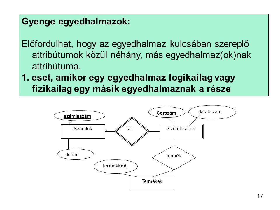 Gyenge egyedhalmazok: Előfordulhat, hogy az egyedhalmaz kulcsában szereplő attribútumok közül néhány, más egyedhalmaz(ok)nak attribútuma.