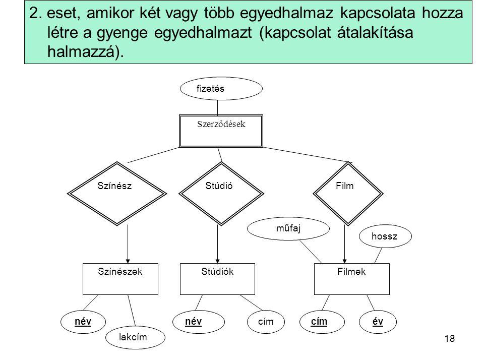 2. eset, amikor két vagy több egyedhalmaz kapcsolata hozza létre a gyenge egyedhalmazt (kapcsolat átalakítása halmazzá). Szerződések fizetés SzínészSt