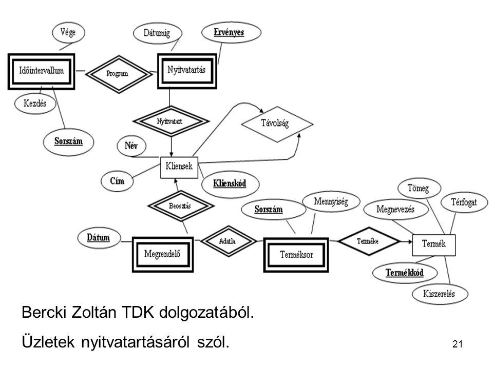 Bercki Zoltán TDK dolgozatából. Üzletek nyitvatartásáról szól. 21