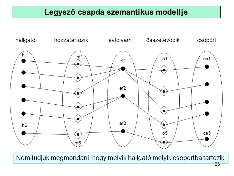 Legyező csapda szemantikus modellje ● ● ● ● ● h1 h6 ö5 ö1 ef1 cs1 cs5 ht6 ht1 ● ef3 ef2 ● ● ● ● ● hallgatóhozzátartozikévfolyamösszetevődikcsoport Nem tudjuk megmondani, hogy melyik hallgató melyik csoportba tartozik.