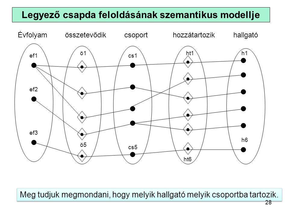 Legyező csapda feloldásának szemantikus modellje h1 h6 ● ● ● ● ● ht6 ht1 ● ef1 ef3 ef2 ö5 ö1 ● ● ● ● ● cs1 cs5 Meg tudjuk megmondani, hogy melyik hallgató melyik csoportba tartozik.