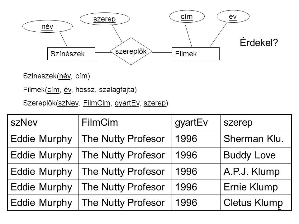 Szineszek(név, cím) Filmek(cím, év, hossz, szalagfajta) Szereplők(szNev, FilmCim, gyartEv, szerep) SzínészekFilmek szereplők szerep név címév szNevFilmCimgyartEvszerep Eddie MurphyThe Nutty Profesor1996Sherman Klu.