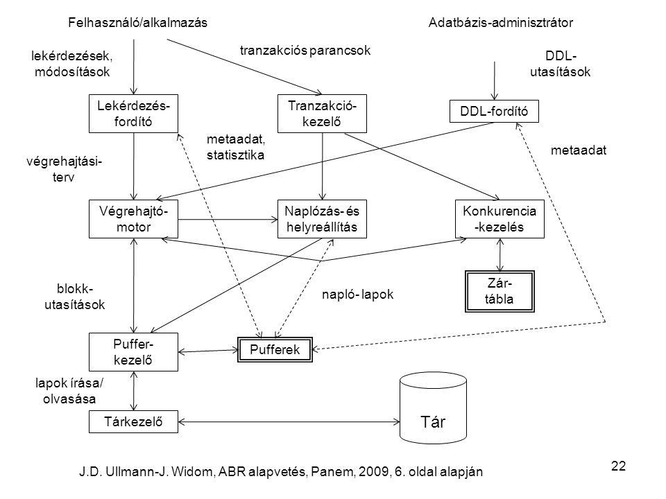 22 Lekérdezés- fordító Tranzakció- kezelő DDL-fordító Végrehajtó- motor Naplózás- és helyreállítás Konkurencia -kezelés Puffer- kezelő Tárkezelő Tár Felhasználó/alkalmazás J.D.