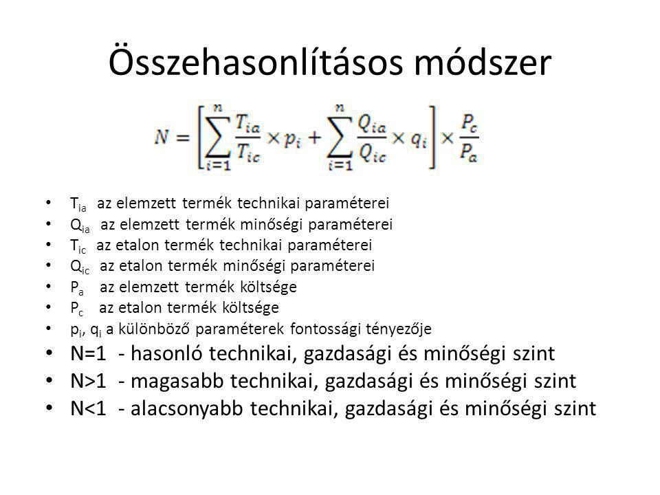 Összehasonlításos módszer T ia az elemzett termék technikai paraméterei Q ia az elemzett termék minőségi paraméterei T ic az etalon termék technikai paraméterei Q ic az etalon termék minőségi paraméterei P a az elemzett termék költsége P c az etalon termék költsége p i, q i a különböző paraméterek fontossági tényezője N=1 - hasonló technikai, gazdasági és minőségi szint N>1 - magasabb technikai, gazdasági és minőségi szint N<1 - alacsonyabb technikai, gazdasági és minőségi szint
