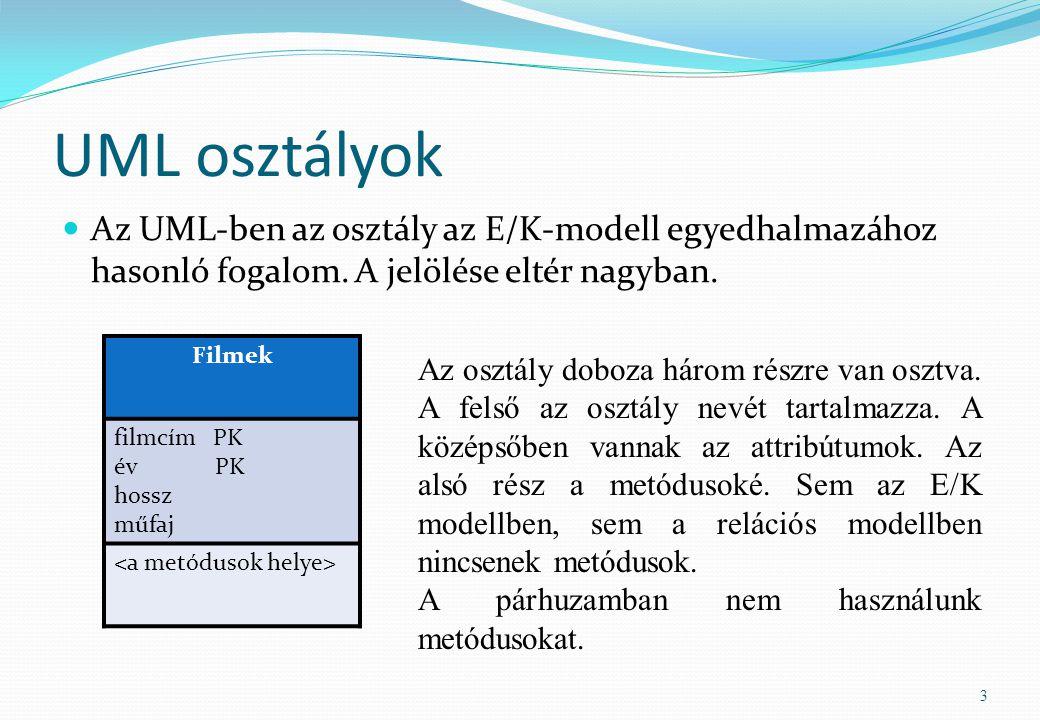 UML osztályok Az UML-ben az osztály az E/K-modell egyedhalmazához hasonló fogalom. A jelölése eltér nagyban. 3 Filmek filmcím PK év PK hossz műfaj Az