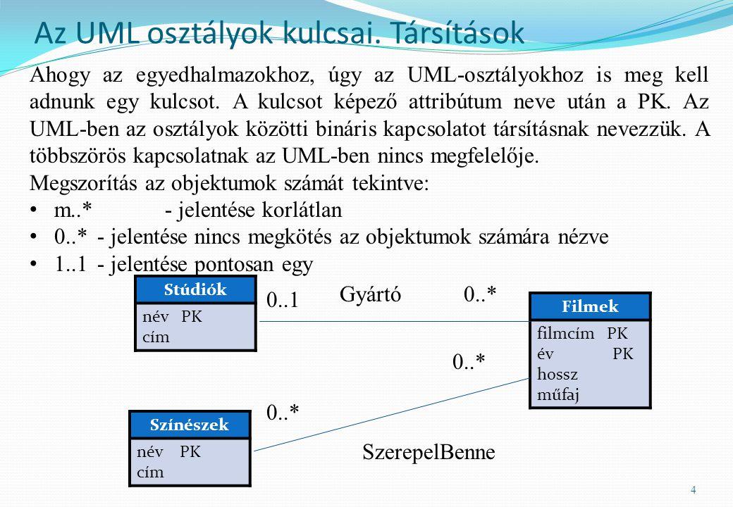 Az UML osztályok kulcsai. Társítások 4 Stúdiók név PK cím Filmek filmcím PK év PK hossz műfaj Színészek név PK cím 0..1 0..* Gyártó SzerepelBenne Ahog