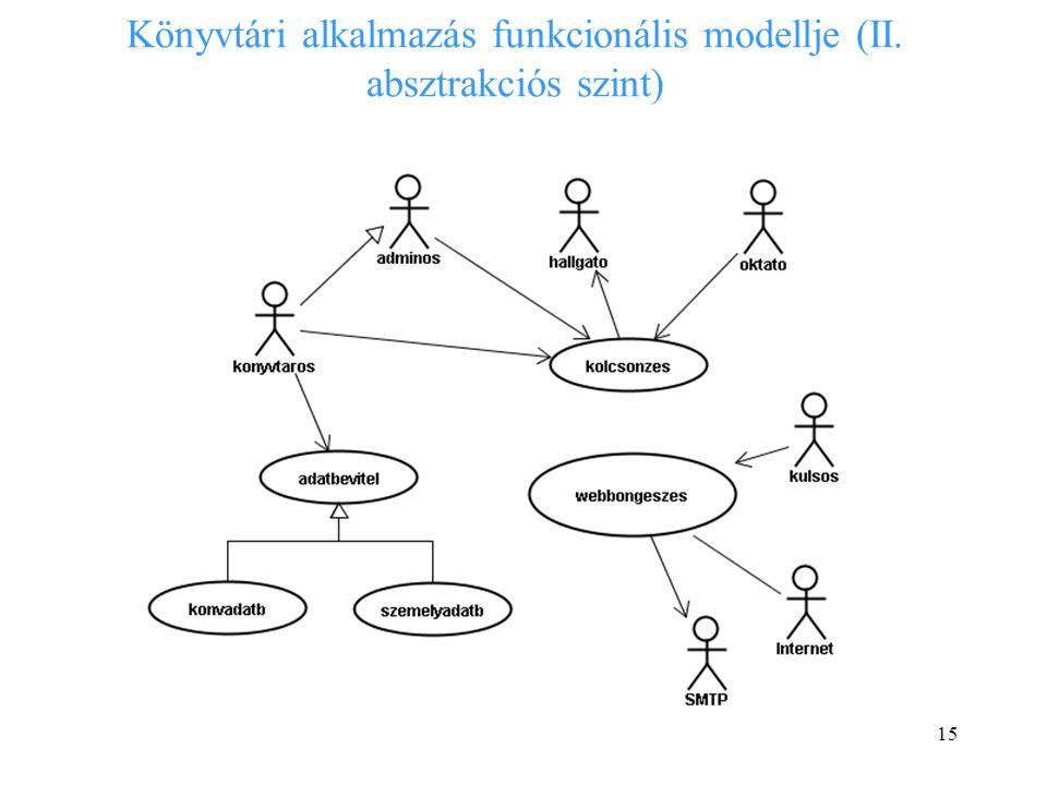 15 Könyvtári alkalmazás funkcionális modellje (II. absztrakciós szint)
