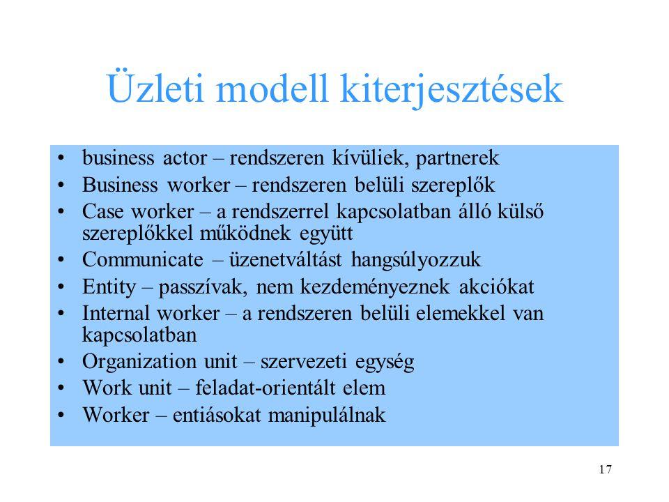 17 Üzleti modell kiterjesztések business actor – rendszeren kívüliek, partnerek Business worker – rendszeren belüli szereplők Case worker – a rendszerrel kapcsolatban álló külső szereplőkkel működnek együtt Communicate – üzenetváltást hangsúlyozzuk Entity – passzívak, nem kezdeményeznek akciókat Internal worker – a rendszeren belüli elemekkel van kapcsolatban Organization unit – szervezeti egység Work unit – feladat-orientált elem Worker – entiásokat manipulálnak