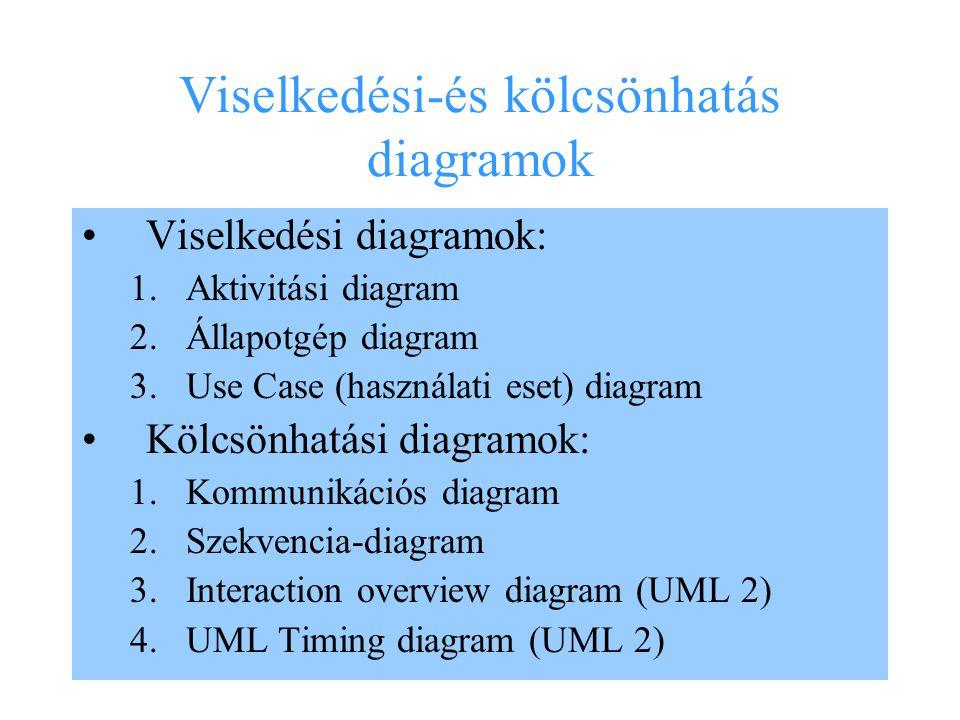 2 Viselkedési-és kölcsönhatás diagramok Viselkedési diagramok: 1.Aktivitási diagram 2.Állapotgép diagram 3.Use Case (használati eset) diagram Kölcsönh
