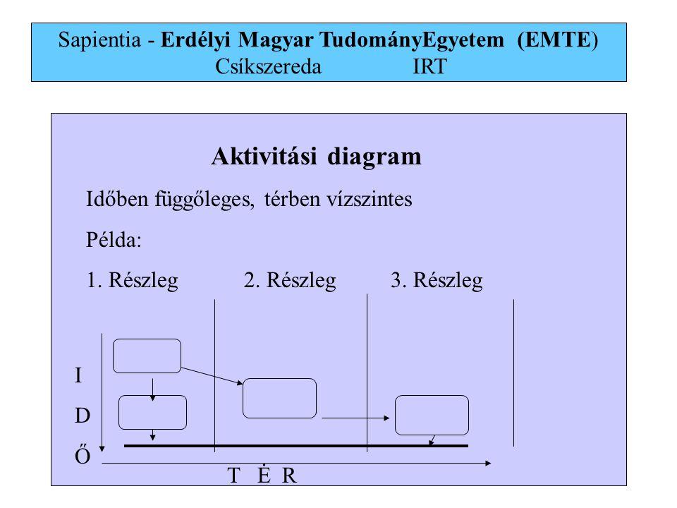 22 Aktivitási diagram Időben függőleges, térben vízszintes Példa: 1.
