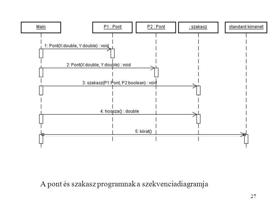 27 A pont és szakasz programnak a szekvenciadiagramja