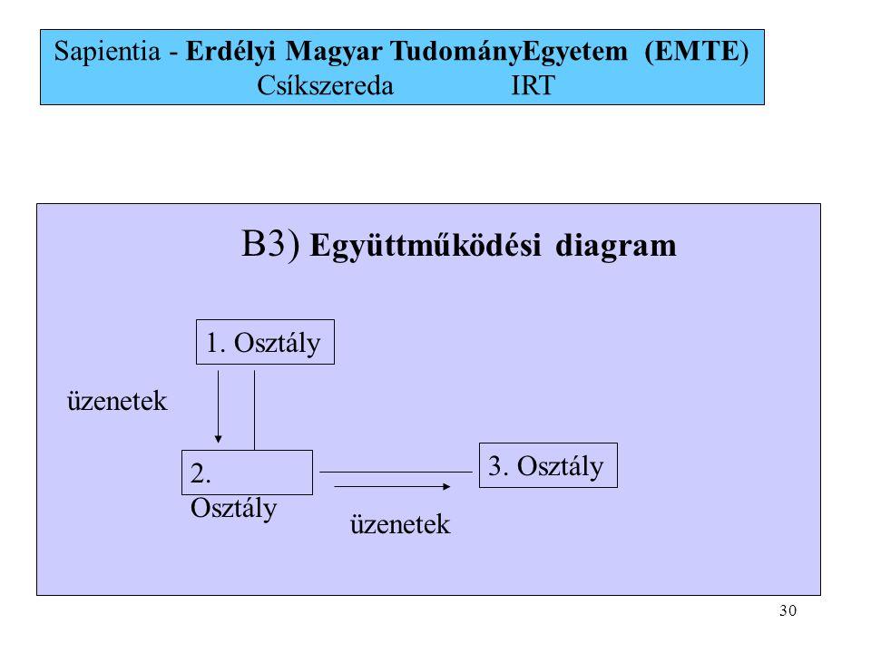 30 B3) Együttműködési diagram 1. Osztály 2. Osztály 3. Osztály üzenetek Sapientia - Erdélyi Magyar TudományEgyetem (EMTE) Csíkszereda IRT
