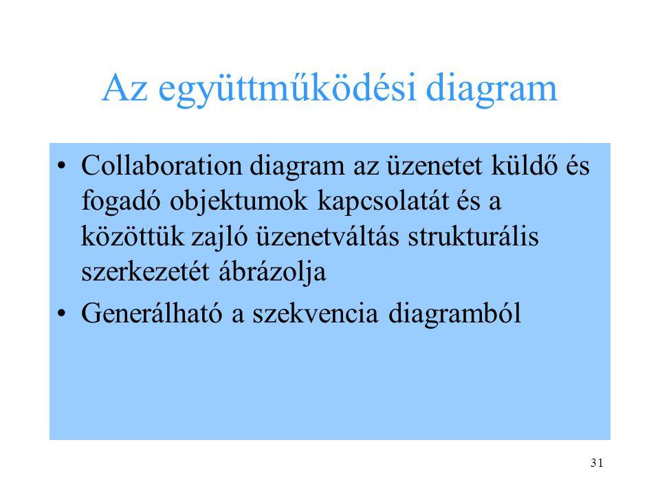 31 Az együttműködési diagram Collaboration diagram az üzenetet küldő és fogadó objektumok kapcsolatát és a közöttük zajló üzenetváltás strukturális szerkezetét ábrázolja Generálható a szekvencia diagramból
