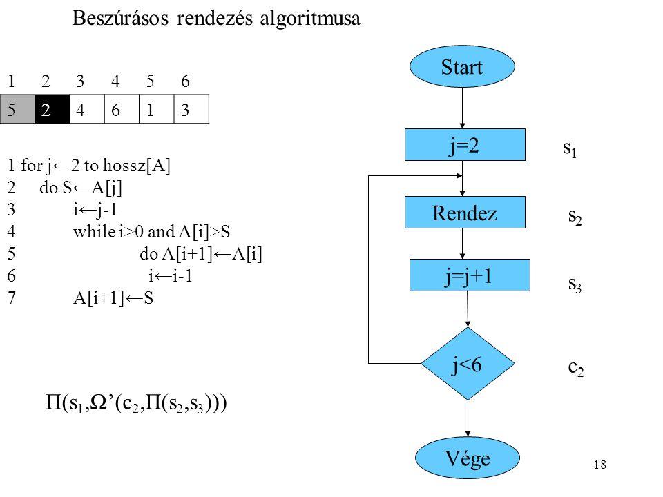 18 123456 524613 1 for j←2 to hossz[A] 2 do S←A[j] 3i←j-1 4while i>0 and A[i]>S 5do A[i+1]←A[i] 6 i←i-1 7A[i+1]←S Beszúrásos rendezés algoritmusa Star