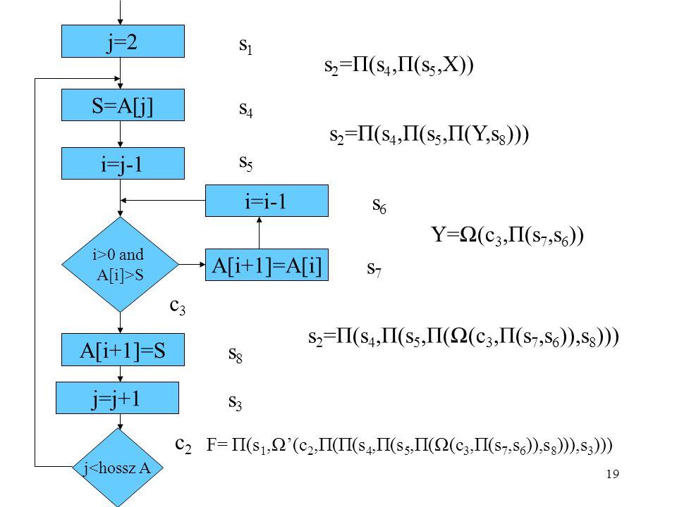 19 j=2 j<hossz A S=A[j] i=j-1 A[i+1]=S i>0 and A[i]>S A[i+1]=A[i] i=i-1 s1s1 s4s4 c2c2 s5s5 s6s6 s7s7 s8s8 c3c3 s 2 =П(s 4,П(s 5,X)) s 2 =П(s 4,П(s 5,