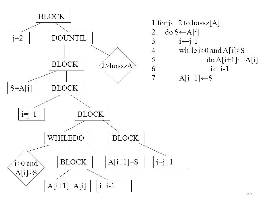 27 BLOCK j=2DOUNTIL J>hosszA BLOCK S=A[j]BLOCK i=j-1BLOCK WHILEDOBLOCK A[i+1]=Sj=j+1BLOCK A[i+1]=A[i]i=i-1 i>0 and A[i]>S 1 for j←2 to hossz[A] 2 do S