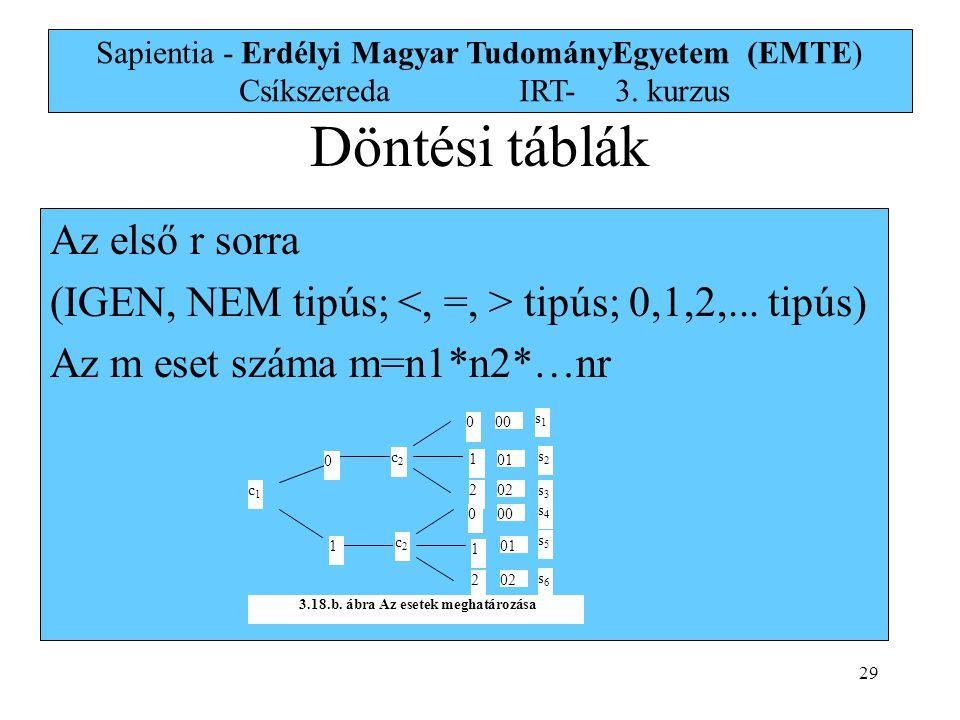 29 Sapientia - Erdélyi Magyar TudományEgyetem (EMTE) Csíkszereda IRT-3. kurzus Az első r sorra (IGEN, NEM tipús; tipús; 0,1,2,... tipús) Az m eset szá