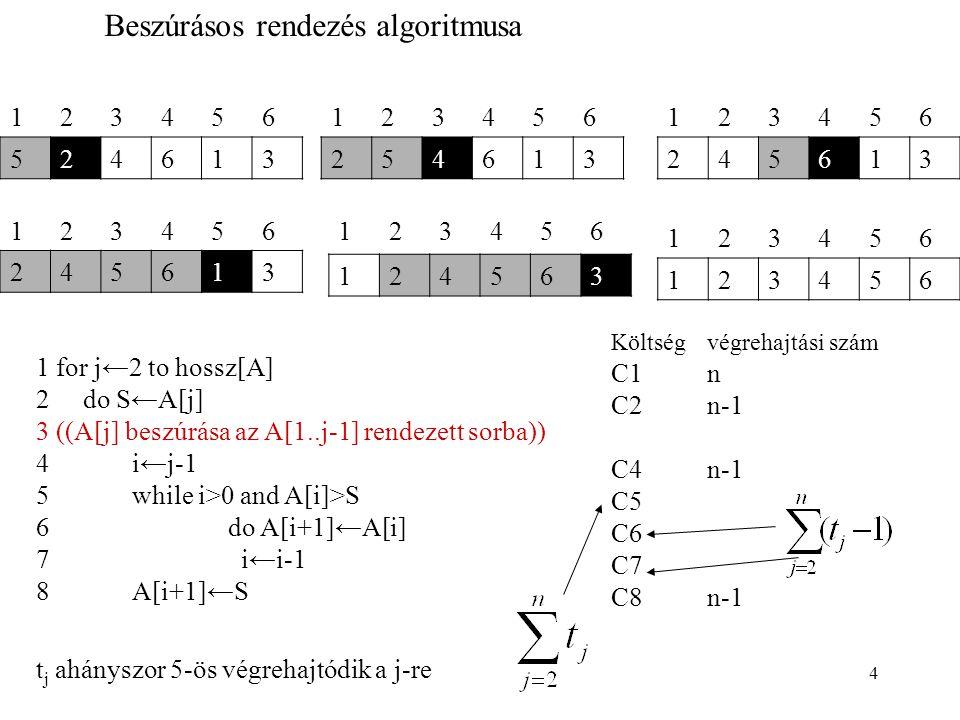 5 Költségvégrehajtási szám C1n C2n-1 C4n-1 C5n-1 C6 C7 C8n-1 123456 123456 1 for j←2 to hossz[A] 2 do S←A[j] 3 ((A[j] beszúrása az A[1..j-1] rendezett sorba)) 4i←j-1 5while i>0 és A[i]>S 6do A[i+1]←A[i] 7 i←i-1 8A[i+1]←S Legjobb eset A 6-os és 7-es utasítás NEM hajtódik végre, az 5-ös feltétel nem teljesülése miatt, viszont az 5- ös feltételt ellenőrzi minden ciklusban a program T(n)=c 1 n+c 2 (n-1)+c 4 (n-1)+c 5 (n-1)+c 8 (n-1)=an+b lineáris függvény